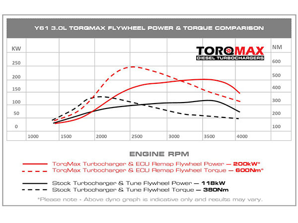 Torqmax Patrol Power Graph 1