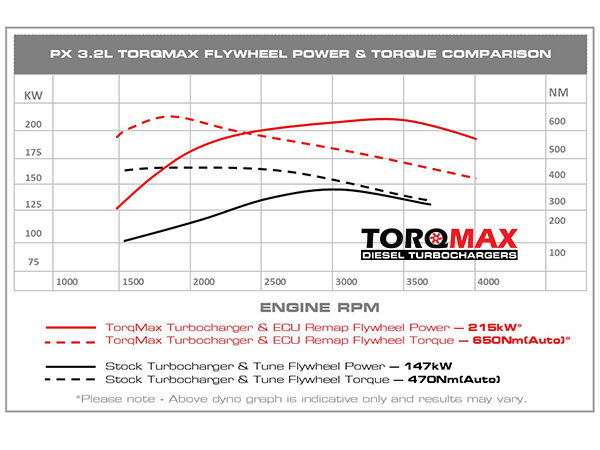 Torqmax Ranger Power Grapgh