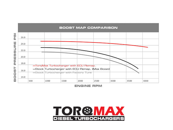 Ranger Torq Max Boost Map