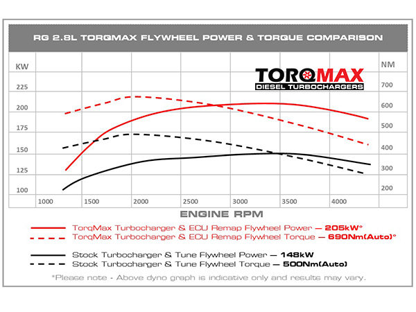 Torq Max Colorado Power Graph