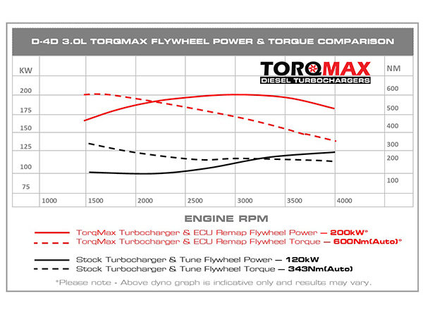 Torqmax Hilux Power Graph